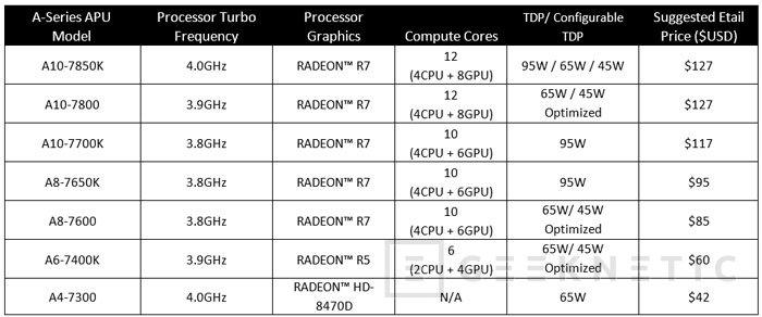 Llegan las APU AMD Carrizo-L para portátiles, Imagen 3