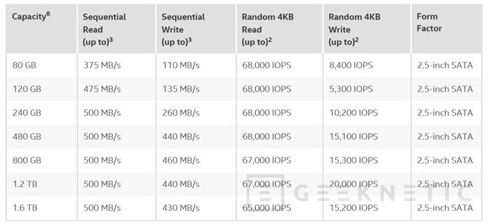 Intel DC S3510, SSDs profesionales para centros de datos, Imagen 2