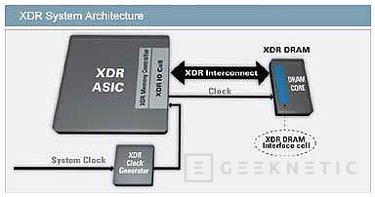 Toshiba presenta su nueva memoria XDR DRAM, Imagen 1