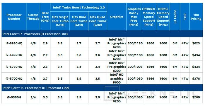 Llegan las CPU Intel Broadwell de alto rendimiento con la iGPU más potente del mercado, Imagen 3