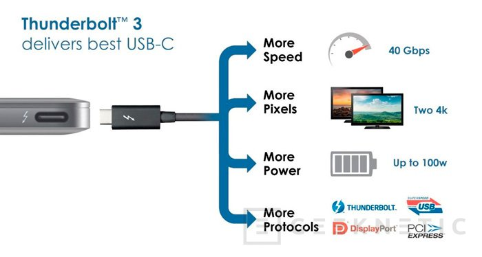 Intel anuncia Thunderbolt 3 con 40 Gbps y conector USB Type C, Imagen 1