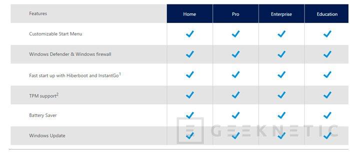 Microsoft anuncia las diferencias entre las distintas versiones de Windows 10, Imagen 1