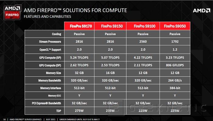 AMD lanza la FirePro S9170 con unos impresionantes 32 GB de memoria GDDR5, Imagen 3