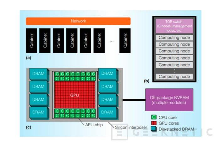 AMD desvela su arquitectura Exascale Heterogenous Processor para superordenadores, Imagen 1