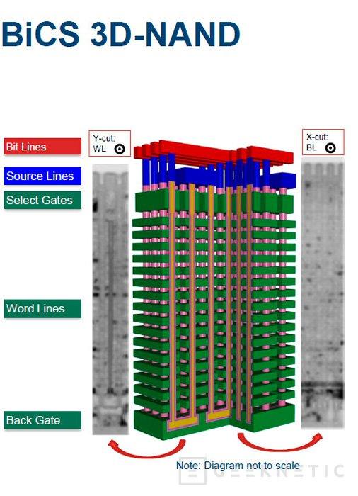 Toshiba y Sandisk consiguen el primer chip de memoria Flash BiCS de 48 capas y 256 gb, Imagen 2
