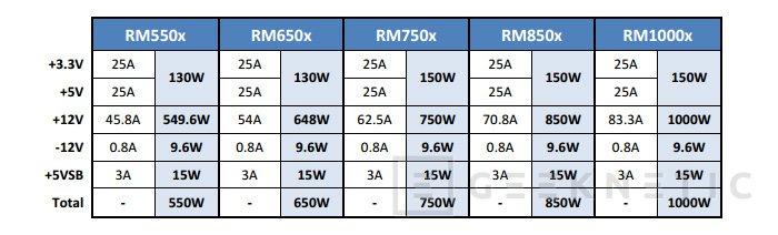Corsair lanza su nueva serie de fuentes de alimentación 80 PLUS Gold RMx, Imagen 2