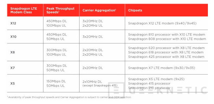 Qualcomm detalla sus nuevos módems LTE para portátiles y tablets con Windows 10, Imagen 2