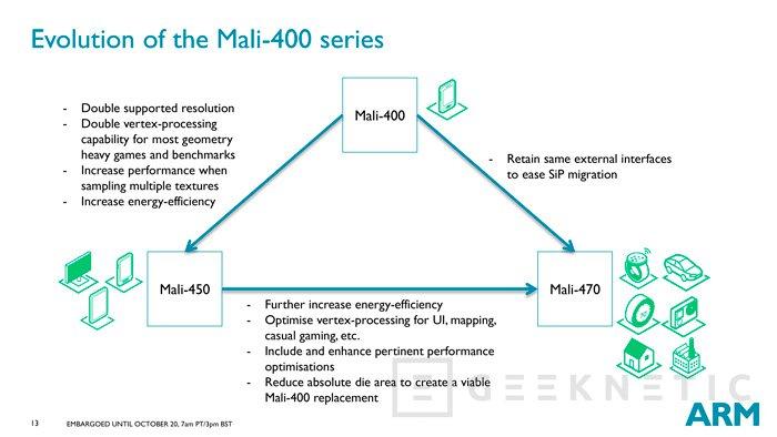 ARM desvela su GPU Mali-470 de bajo consumo, Imagen 3