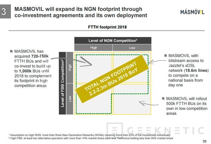 MasMovil desplegará su propia red de fibra FTTH para ampliar su cobertura, Imagen 1