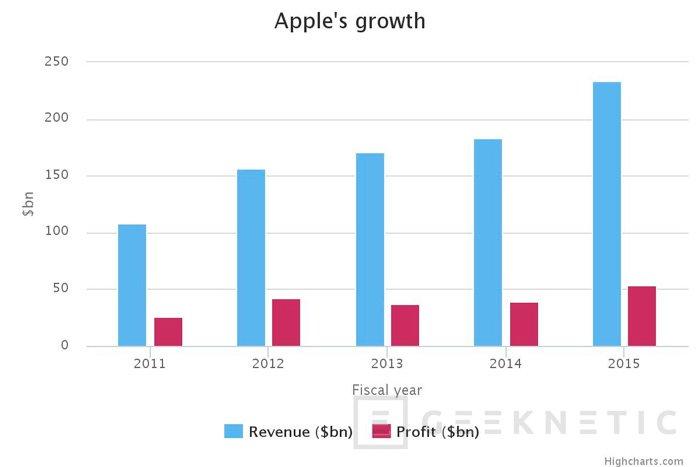 Apple consigue los mayores beneficios de su historia, Imagen 1