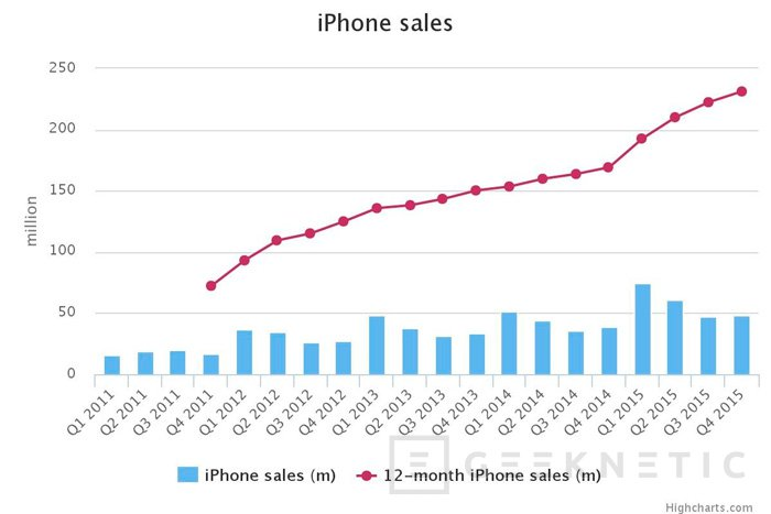 Apple consigue los mayores beneficios de su historia, Imagen 2