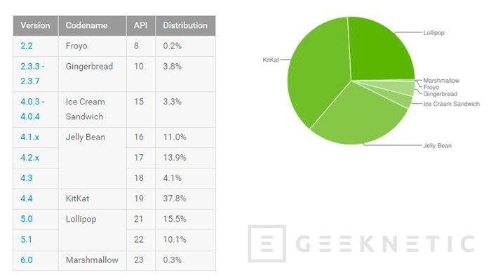 Android 6.0 Marshmallow solo está en el 0,3% de los smartphones con Android, Imagen 1