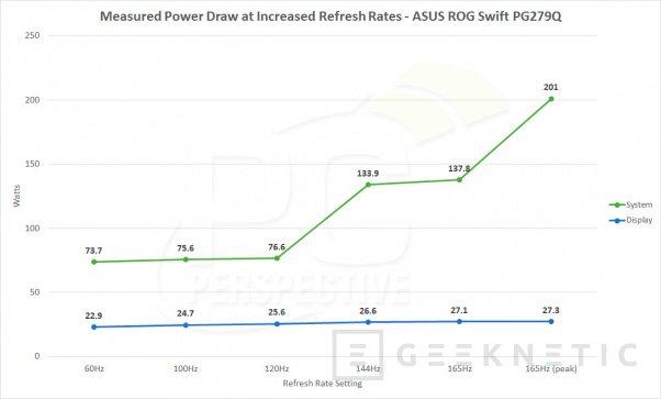 NVIDIA reconoce un bug que hace que el G-SYNC dispare el consumo de la gráfica en reposo, Imagen 1