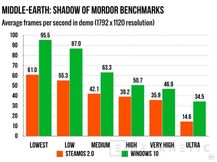 Los juegos en SteamOS van mucho peor que en Windows 10, Imagen 1