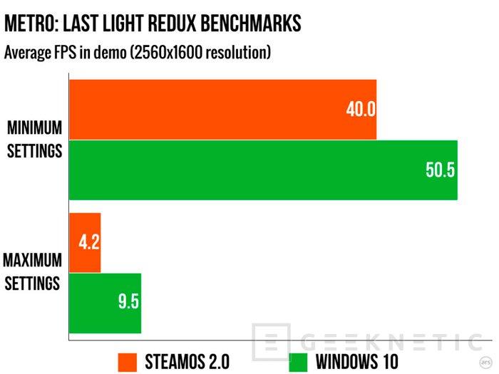Los juegos en SteamOS van mucho peor que en Windows 10, Imagen 2