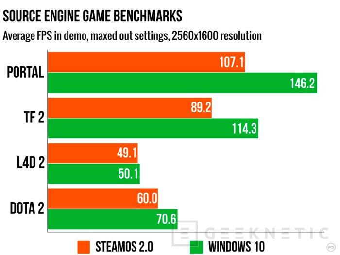 Los juegos en SteamOS van mucho peor que en Windows 10, Imagen 3