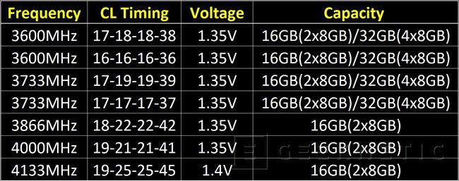 G.SKILL lanza nuevos módulos TridentZ de memoria DDR4 a 4.133 MHz, Imagen 2