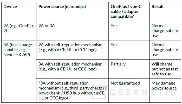 OnePlus reconoce los problemas con sus cables USB Type-C y devolverá el dinero a los compradores, Imagen 2