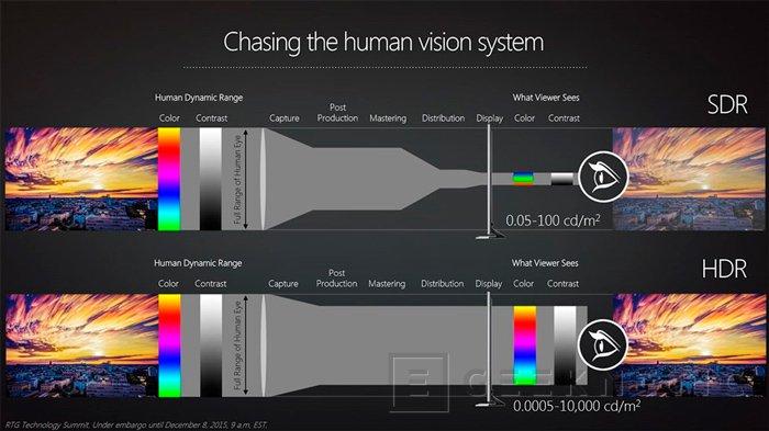 AMD añadirá soporte para FreeSync vía HDMI y HDR a sus próximas tarjetas gráficas, Imagen 2