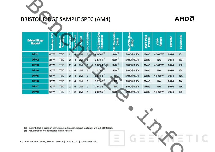 Los próximos procesadores AMD Zen y las APUs Bristol Ridge utilizarán el nuevo socket AM4, Imagen 1