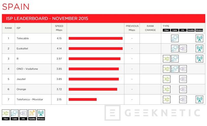 La velocidad de acceso a Netflix en España es la quinta más rápida del mundo, Imagen 1