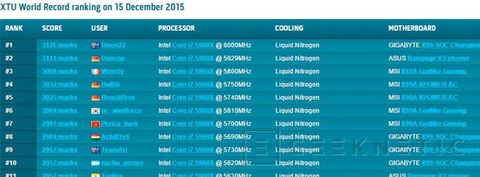 Alcanzan los 6 GHz con un Core i7-5960X y baten el record de XTU, Imagen 1