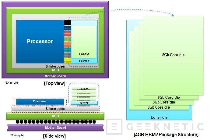 Samsung comienza a fabricar chips de memorias HBM2 de 4GB, Imagen 1
