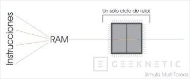 Conociendo las últimas tecnologías de Intel, Imagen 3