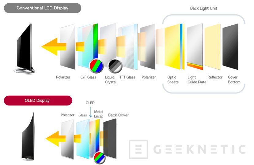 Sharp también fabricará paneles OLED para móviles y TV en 2018, Imagen 1