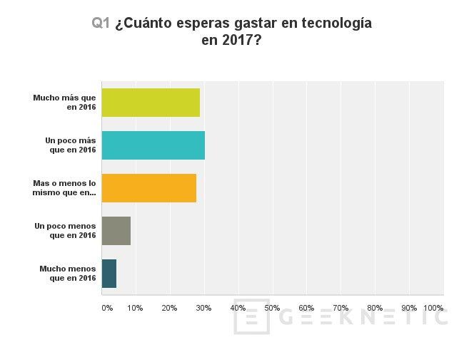 El consumo tecnológico esperado por nuestros lectores para 2017, Imagen 4