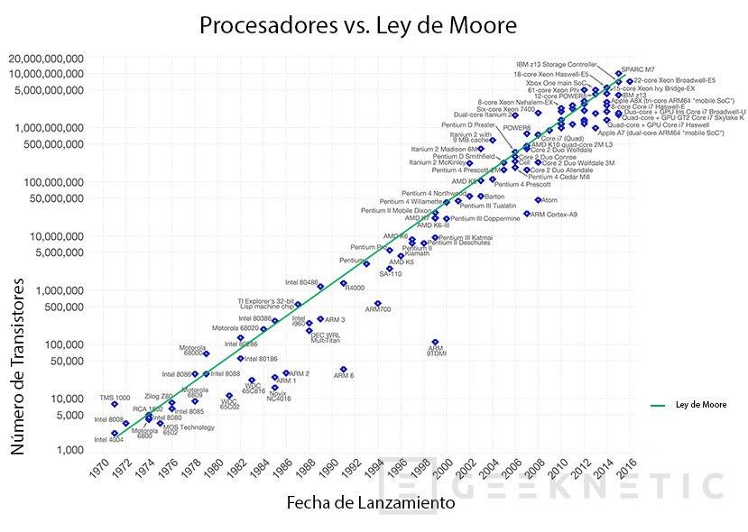 Gráfico de la Ley de Moore
