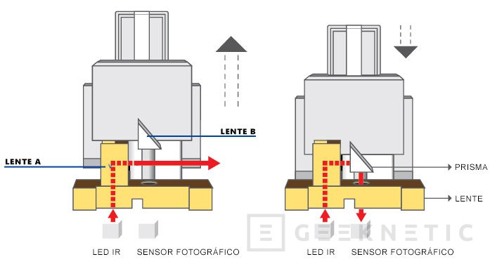 Interruptor Óptico Flaretech