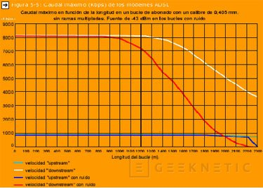 Características  ADSL, Imagen 1