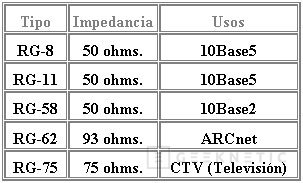 Cable Coaxial, Imagen 5